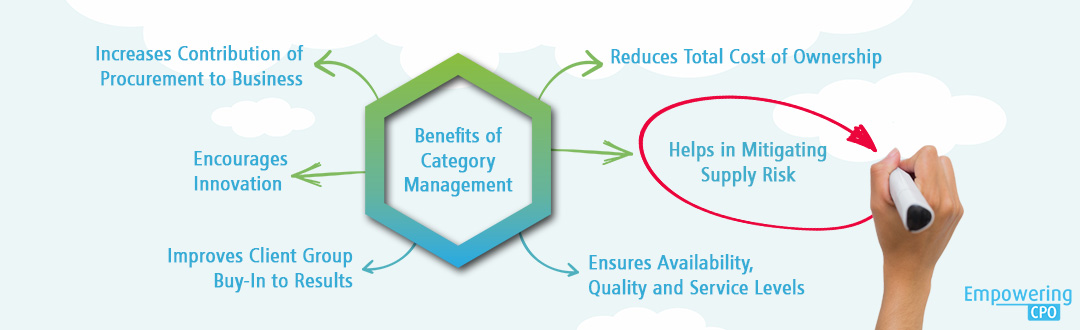Procurement Kpi Dashboard | Benefits of Category Management | EmpoweringCPO