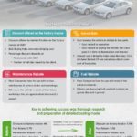 Strategic Sourcing Companies| Negotiating with fleet management service provider | EmpoweringCPO