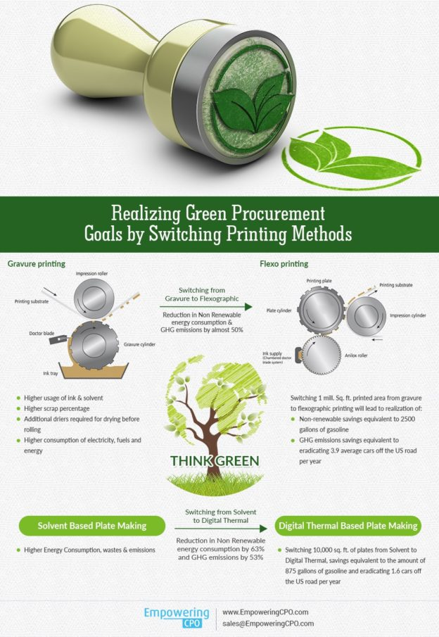 Switching from Gravure to Flexographics printing | Green Procurement Goals | Sustainable Procurement Strategy | EmpoweringCPO